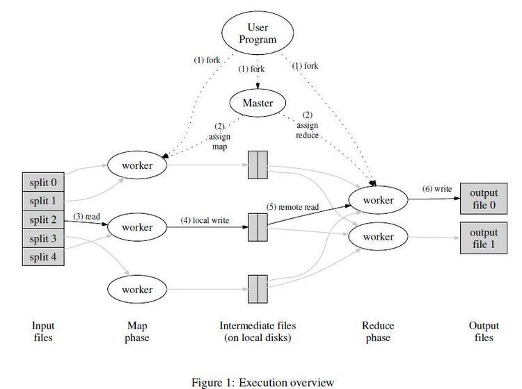 谷歌三大核心技术(一)The Google File System中文版