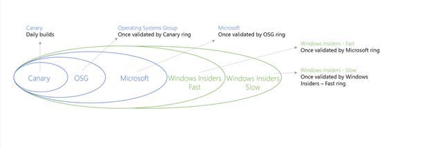 微软图说Windows 10技术预览版更新频率模型