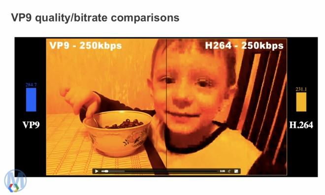 谷歌将推无版权费的VP9 4K视频编码,与H.265竞争
