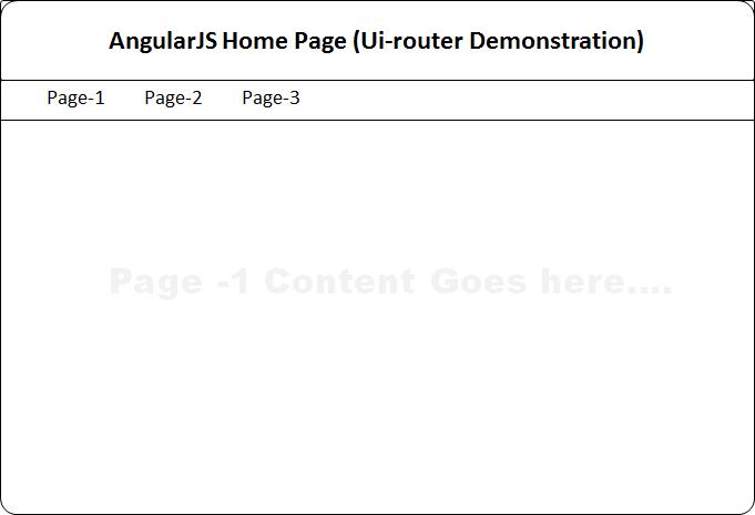 AngularJS ui-router (嵌套路由)