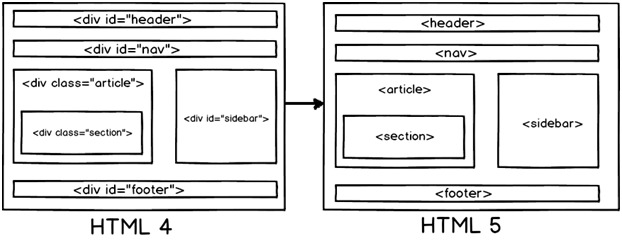 HTML5 中 40 个最重要的技术点
