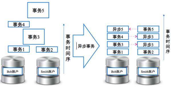 云时代的分布式数据库:阿里分布式数据库服务 DRDS