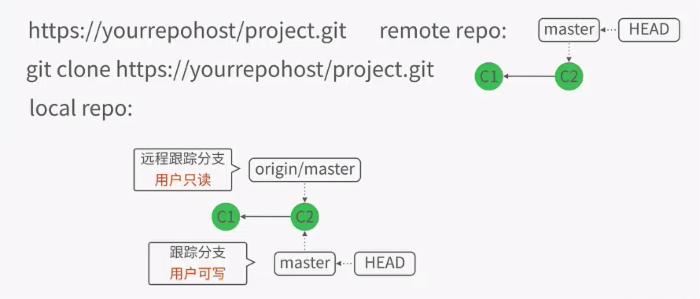 Git远程操作