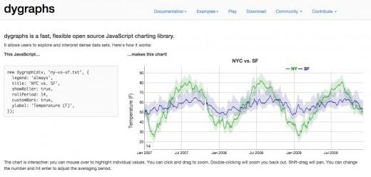 14个最好的数据可视化工具