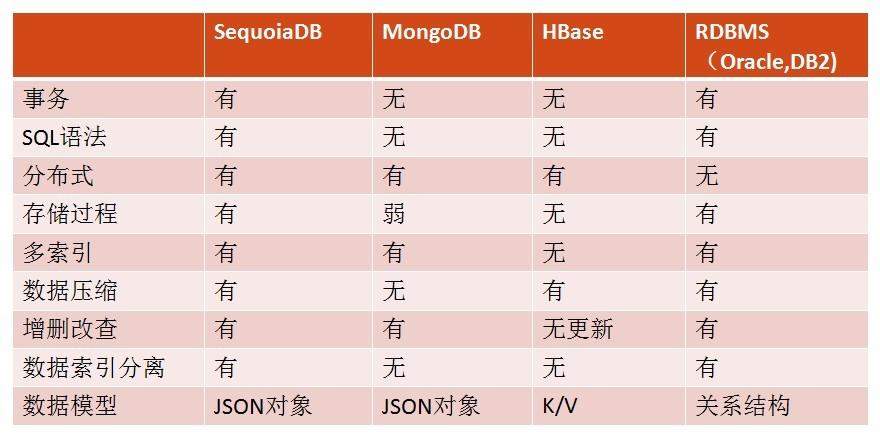 企业级分布式NoSQL数据库:SequoiaDB