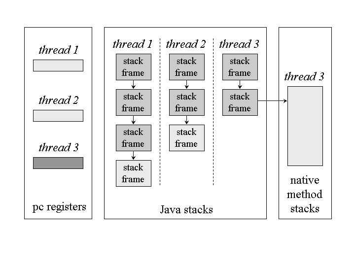 关于JVM结构的学习