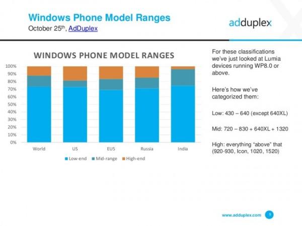 微软 Windows 10 移动版市场份额继续成长