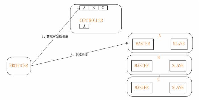 高可用保证消息绝对顺序消费的BROKER设计方案