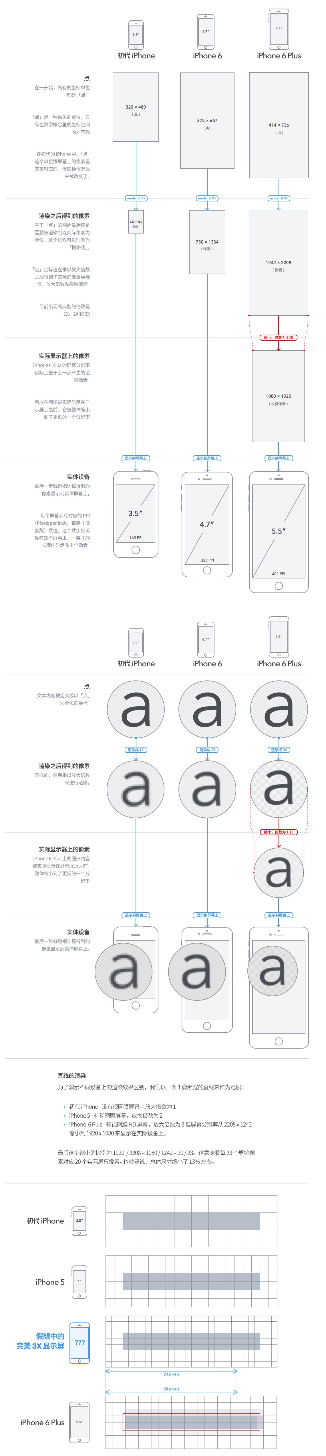 一张图帮你看懂iPhone 6 Plus的屏幕分辨率