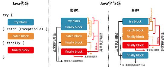 Java 虚拟机经典六问