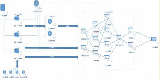 电商搜索引擎的架构设计和性能优化