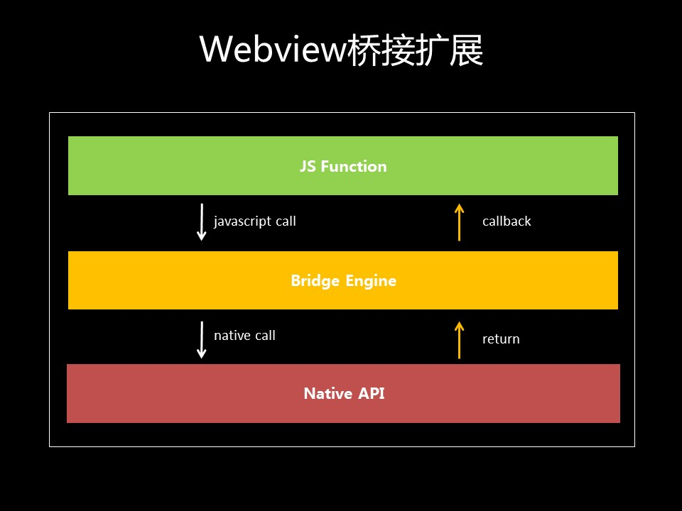 透过微信应用号,看 HTML5 与 Native 进入融合时代
