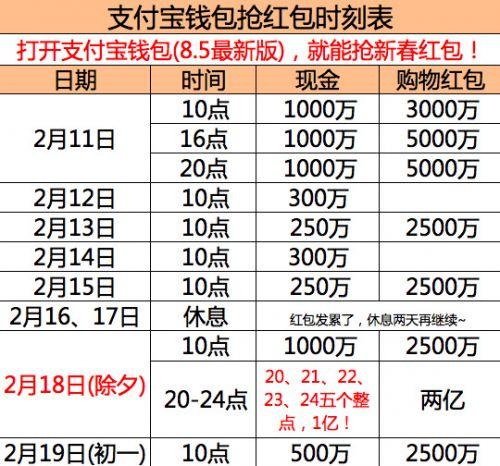 支付宝钱包再投6亿元春节红包:现金超1.56亿元