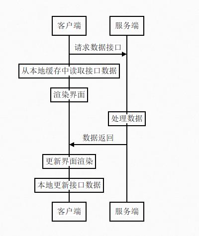 H5性能优化方案