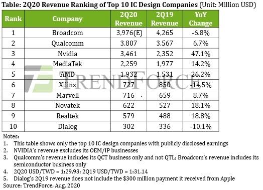 芯片设计公司哪家强?博通反超高通重夺全球第一