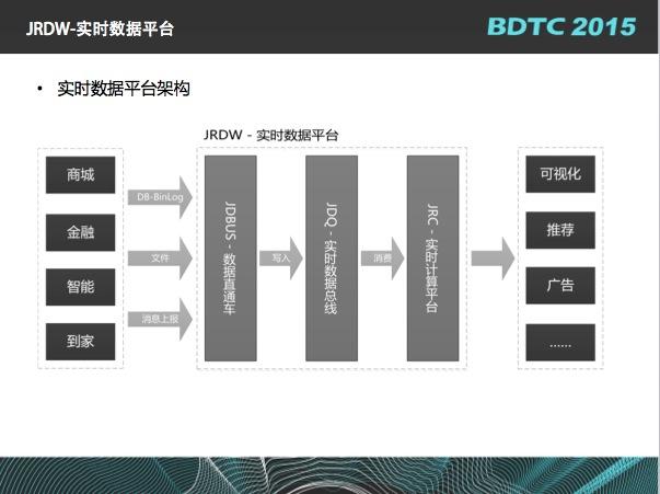 彦伟:京东实时数据平台架构设计与实现思路