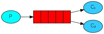 RabbitMQ学习总结(一)——基础概念详细介绍 - zhanghaiyang的个人空间