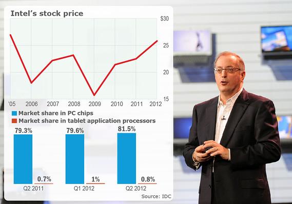 影响2013年科技行业的10大疑问