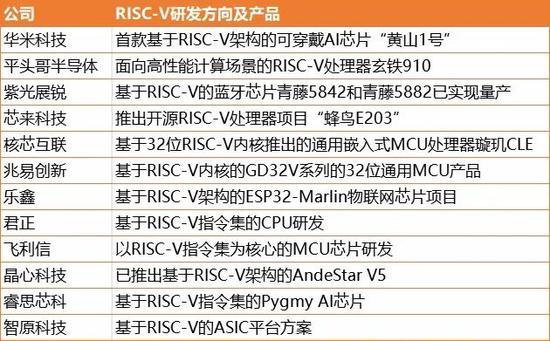 中国投入 RISC-V 研发的部分企业,创业邦整理制表