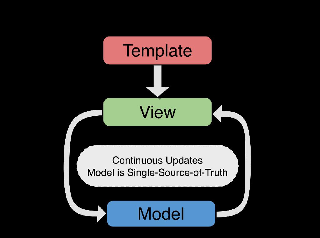 AngularJS - 下一个大框架
