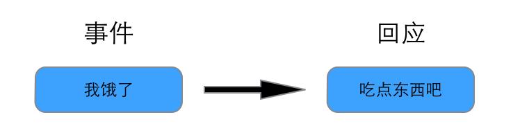大脑如同编程,bug如何修复?