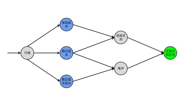 推ter的开源自动化测试工具:Diffy