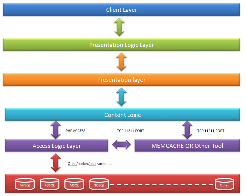 PHP系统设计与云架构