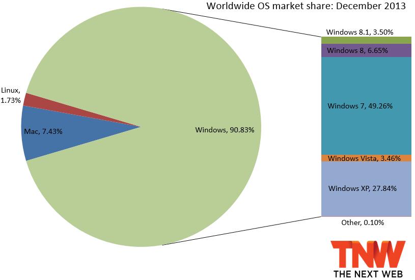 微软 Windows 9 明年 4 月份见