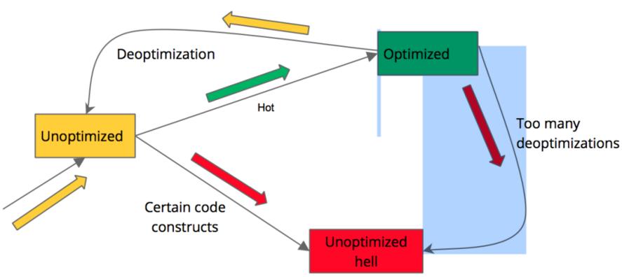 Node.js背后的V8引擎优化技术
