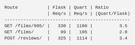 升级 Flask 到 Quart 获得 3 倍性能提升