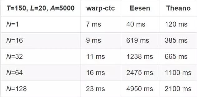 百度开源其人工智能系统:Warp-CTC