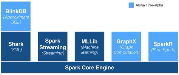 Hadoop VS Spark