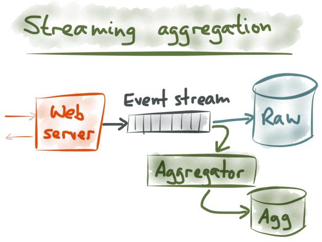 事件流如何提高应用程序的扩展性、可靠性和可维护性