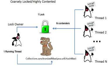 OpenJDK 和 HashMap,大量数据处理时,避免垃圾回收延迟的技巧(off-heap)