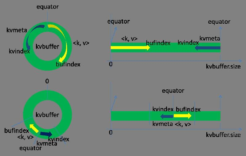通过腾讯shuffle部署对shuffle过程进行详解