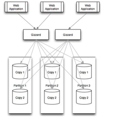 Gizzard:推ter开源数据切分中间件