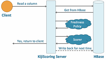 KijiScoring服务器