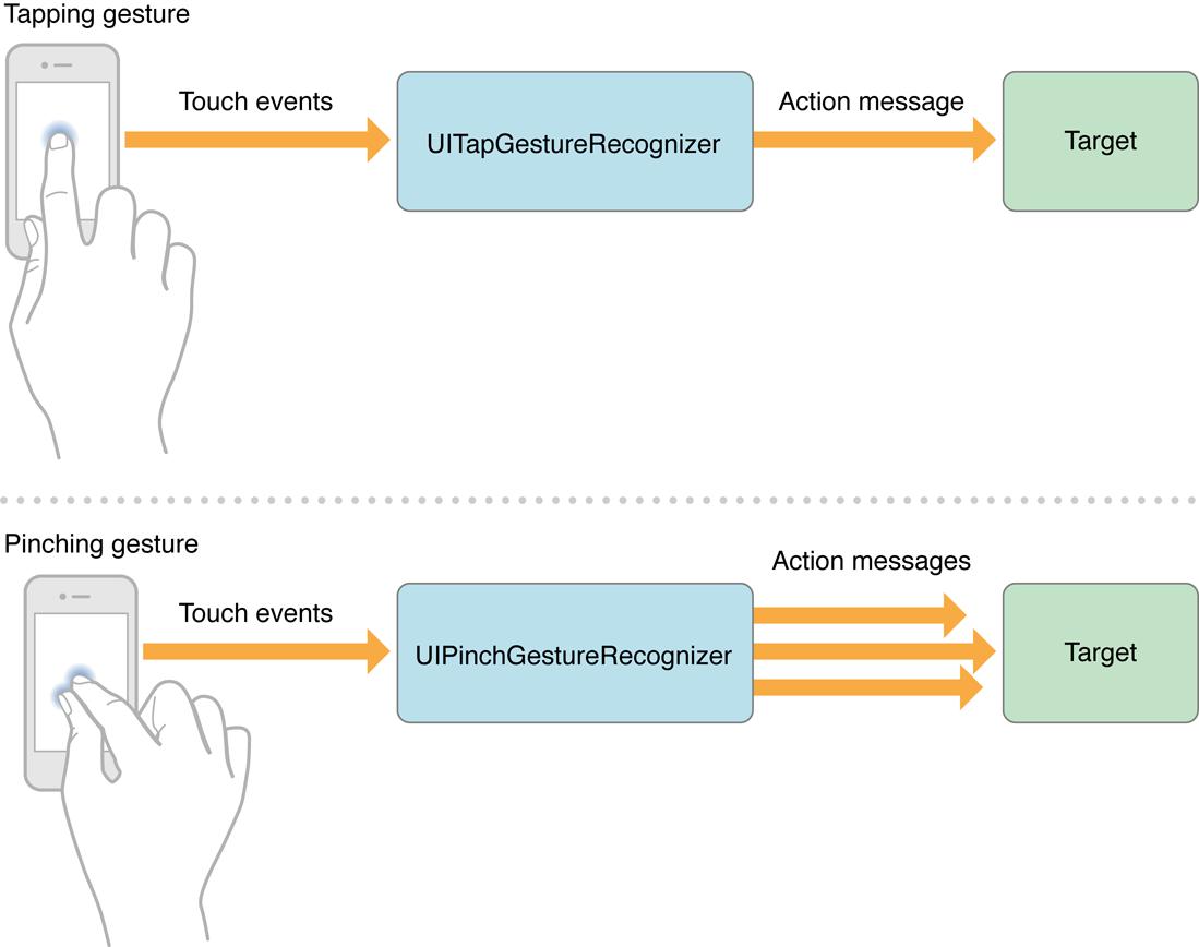 iOS 手势操作:拖动、捏合、旋转、点按、长按、轻扫、自定义