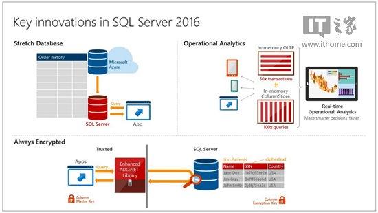 首个SQL Server 2016公众预览版发布下载