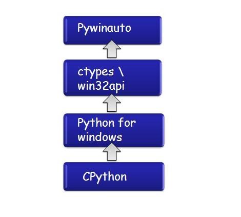 GUI 自动化测试框架:pywinauto