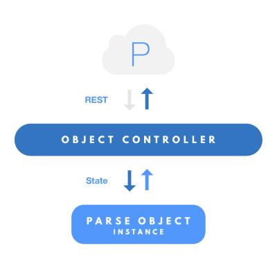 App 后台服务公司 Parse 开源所有 SDK