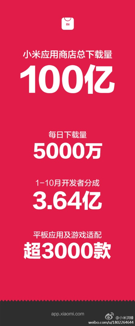 小米应用商店的累计下载次数已超过了100亿次