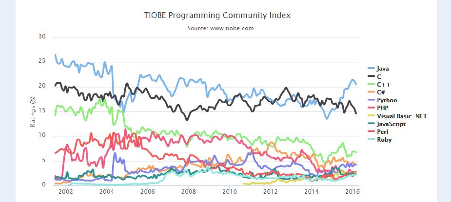 2016 年 3 月 TIOBE 编程语言排行榜