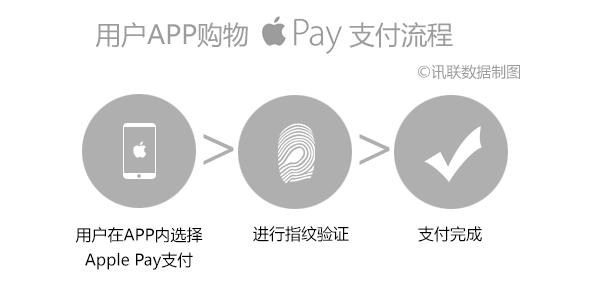 如果你也在用Apple Pay,这几个问题你或许有兴趣知道