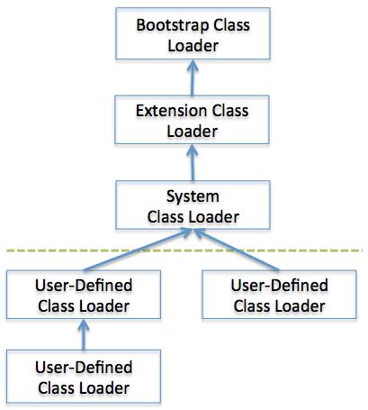 Java虚拟机工作原理详解