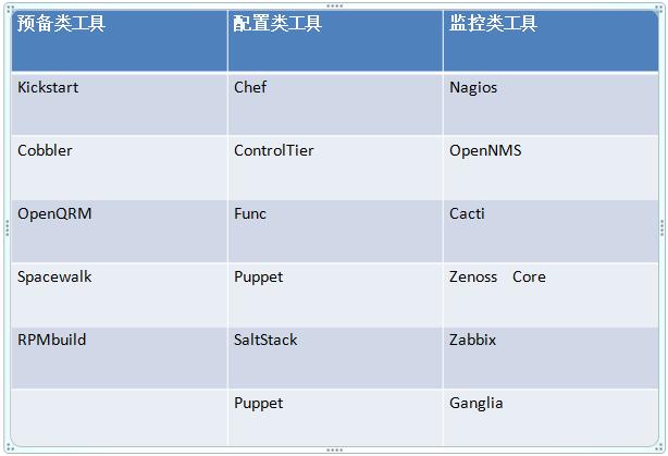 浅谈开源工具自动化运维阶段