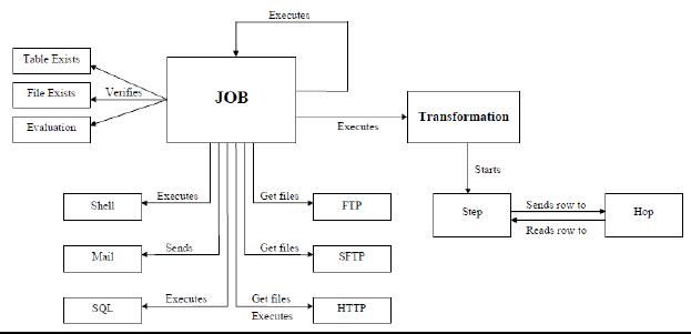 开源ETL工具:Kettle