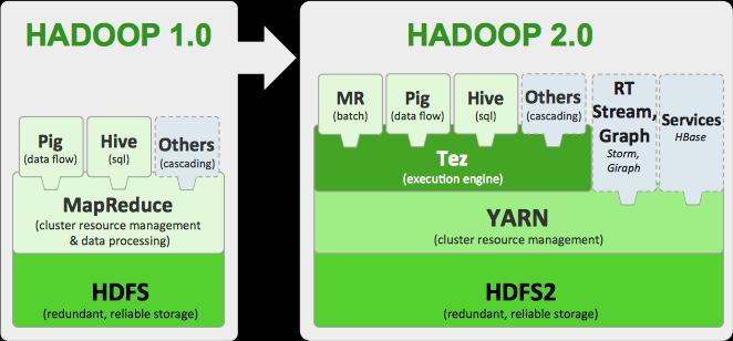2014年Hadoop大事件盘点