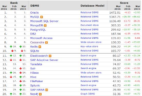 DB-Engines 2016年3月数据库排名:Redis成功超越SQLite