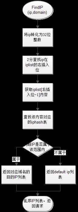 小米开源的基于twisted实现的智能dns系统:Smartdns